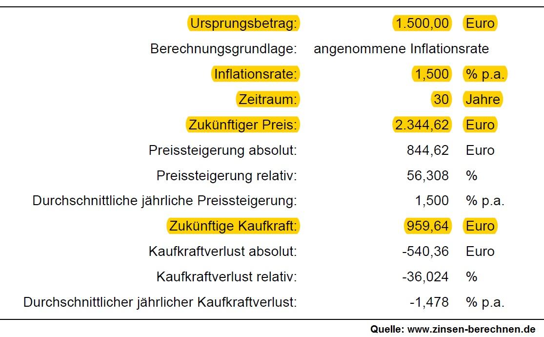 Inflation über 30 Jahre Versicherungsmakler Rostock