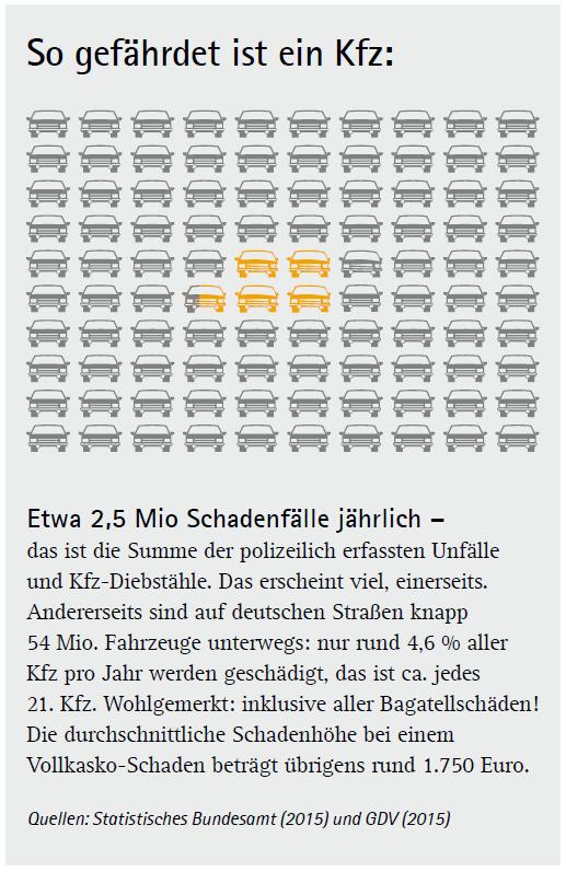 Statistik KFZ-Unfälle Versicherungsmakler Rostock