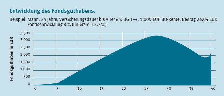 Entwicklung des Fondsguthaben der Gothaer BU-Invest