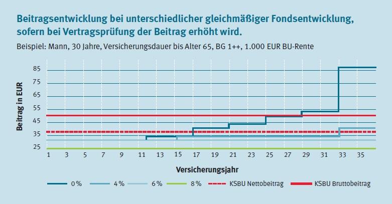 Beitragsverlauf verschiedener Fondsentwicklungen der Gothaer BU-Invest